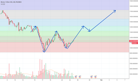 BTCUSDT: Bitcoin Double Bottom Pattern