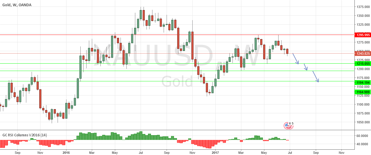 Gold ST Consolidation