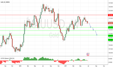 XAUUSD: Gold ST Consolidation
