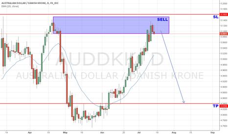 AUDDKK: AUD/DKK Supply zone playing