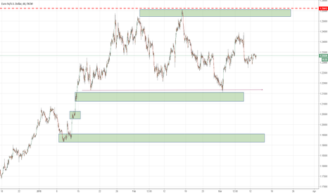 EURUSD: EURUSD Opportunities within the daily ranging flag area