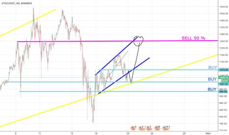 ETHUSDT: stratégie  buy / sell binance ETH USD