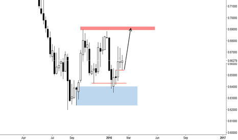 NZDUSD: nzdusd, dont see a reason to short until these stops get taken