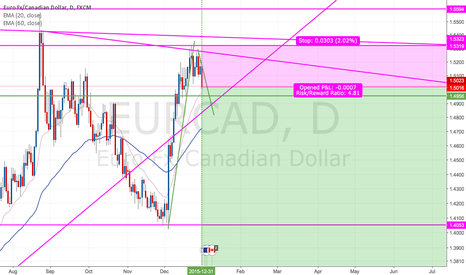 EURCAD: EUR/CAD (long-term) Swing Short