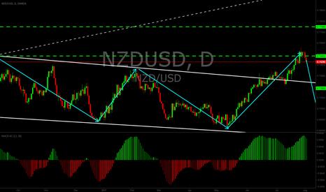 NZDUSD: NZDUSD possible reversal zone