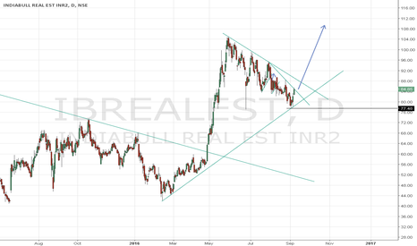 IBREALEST: IndiaBull Real Est resumption of uptrend