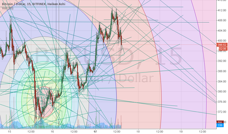 BTCUSD: Bolinger Breaking for 450 Still have not calculated next dip Hop