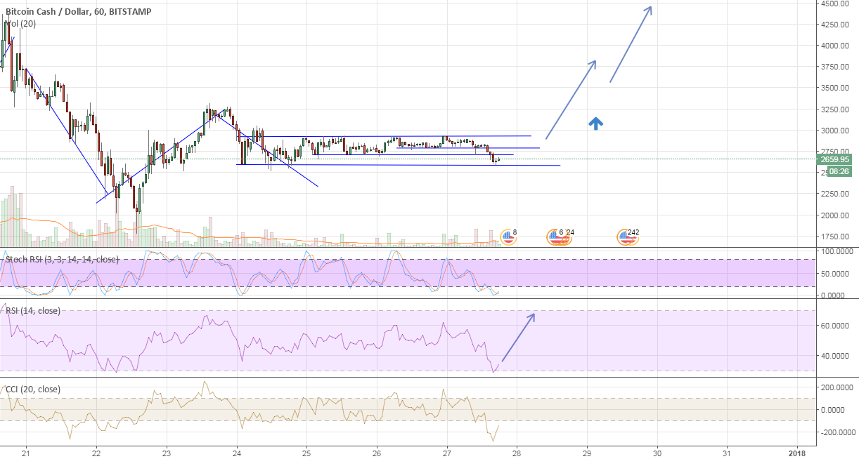 BCHUSD Time to move up ...toward 4.5k and up