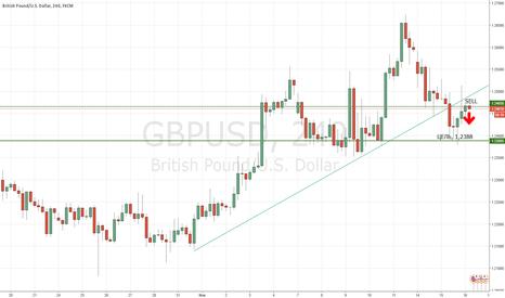 GBPUSD: Возврат фунта к уровню 1,2388
