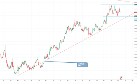 EURUSD: EURUSD LOOKING FOR CLEAR DIRECTION COULD GO EITHER WAY