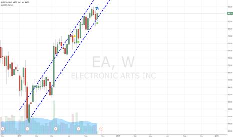 EA: I think EA is a long.