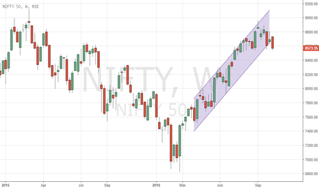 NIFTY: NIFTY WEEKLY CHANNEL