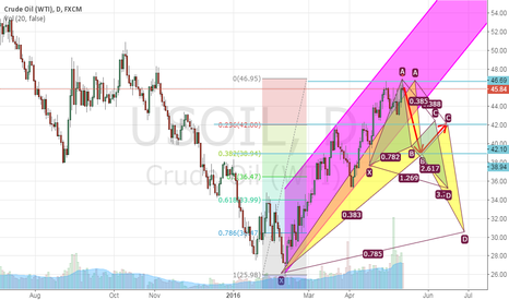 USOIL: short then buy to 42.2 then finally short to 35.5
