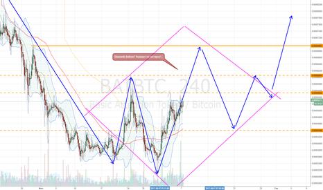 BATBTC: BAT: безумный прогноз...