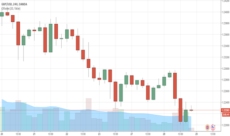 GBPUSD: Sell Stop GBP/USD
