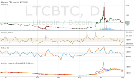 LTCBTC: LTC on the up soon?