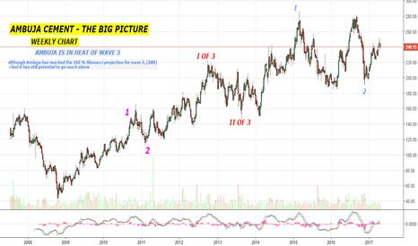 AMBUJACEM: AMBUJA - the big picture- weekly chart - Elliott wave