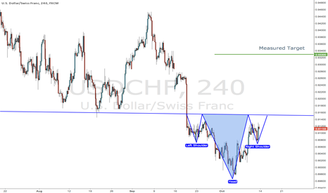 USDCHF: Inverted Head and Shoulders on USD/CHF