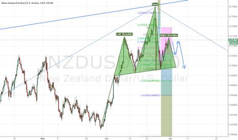 NZDUSD: NZDUSD - 3 Reasons to Sell