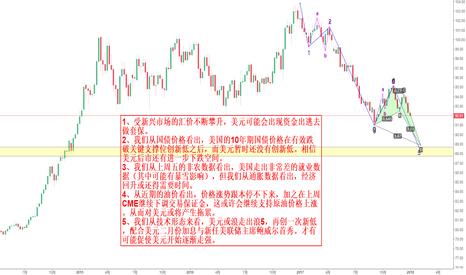 DXY: 美元后市或将依然疲软
