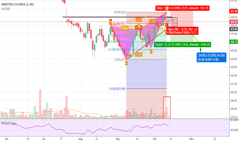MINDTREE: Mindtree bearish bat/crab