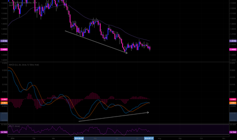 EURAUD: changing direction with macd