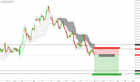 GOLD: Sell on Gold Target 1255 to 1250 Stop Loss: Close above 1290