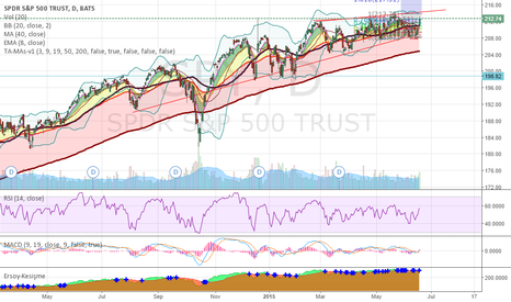 SPY: SPY Weakening trend, still room to grow