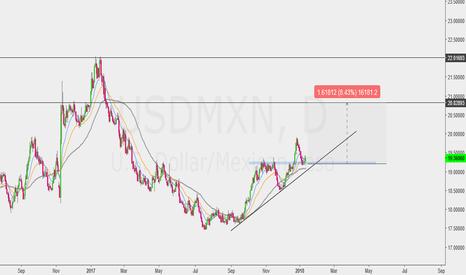 USDMXN: Preparing for Big Money......!!!!