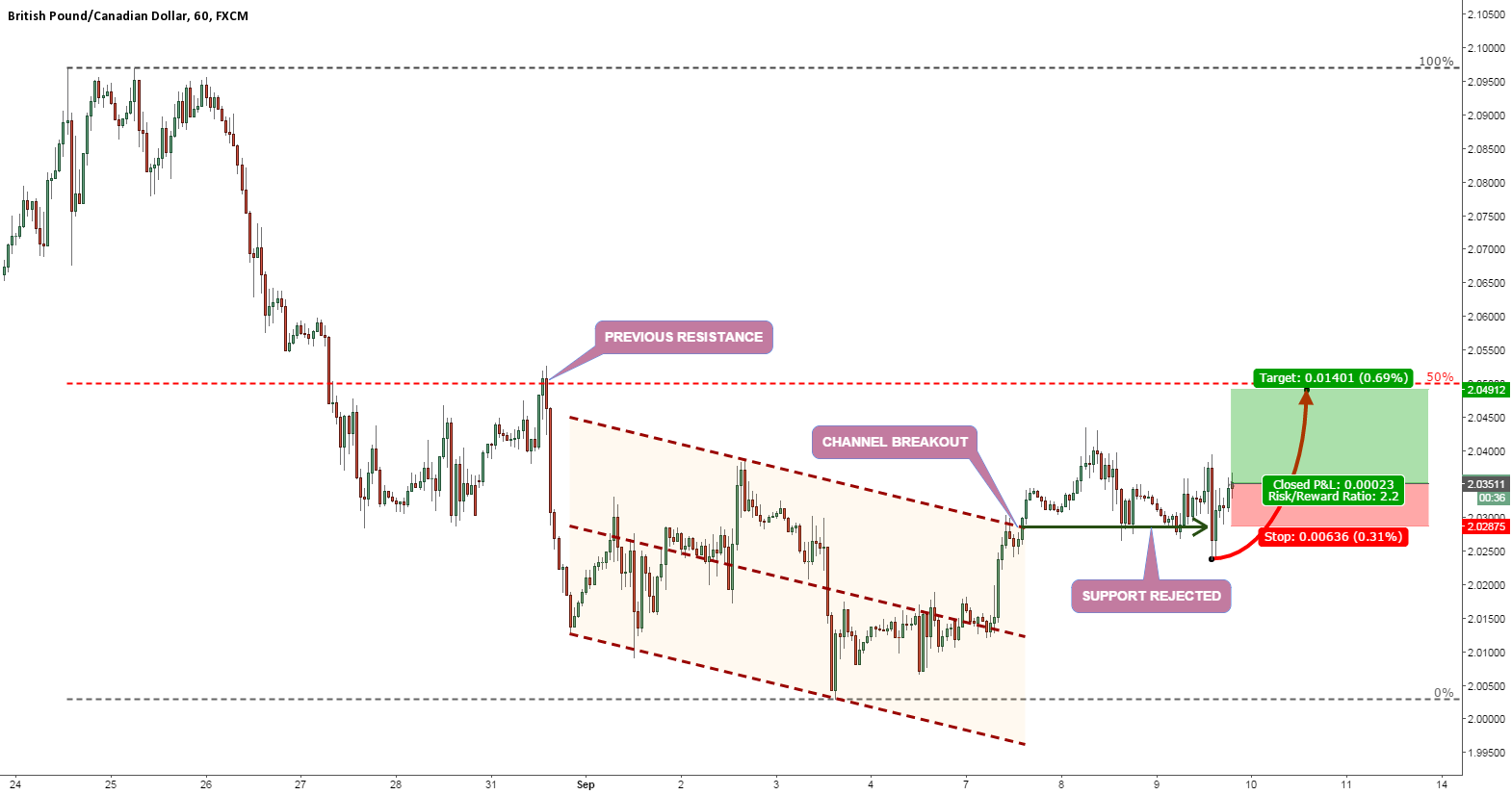 GBPCAD HOLDING THE SUPPORT