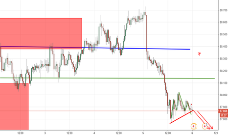 AUDJPY: downward