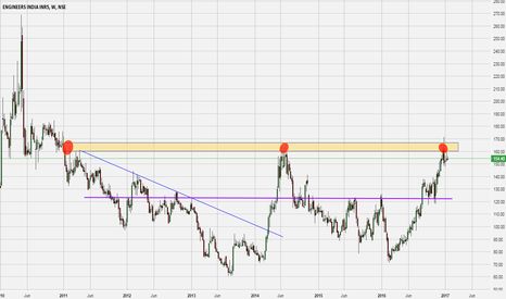ENGINERSIN: ENGINERSIN : Interesting Level of 160-165 - Triple Top?