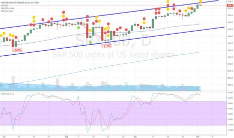 SPX500: Correlation S&P 500/US$
