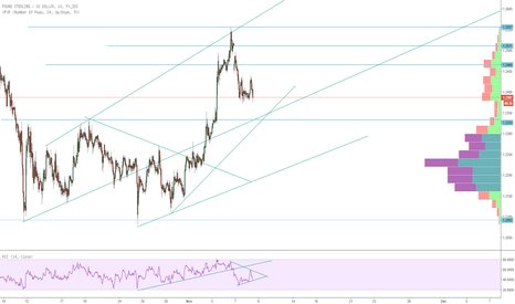 GBPUSD: GBP/USD Pre Election Analysis