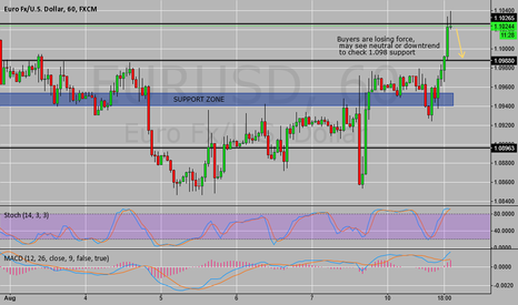 EURUSD: EUR/USD down to support 1.098