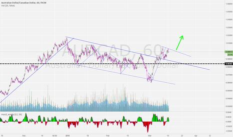 AUDCAD: buy confirmed breakout