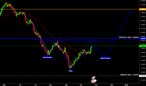 USDCAD: USDCAD Inverted H&S Pattern