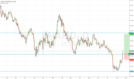 XAUUSD: Buy Gold for temporary market weakness.
