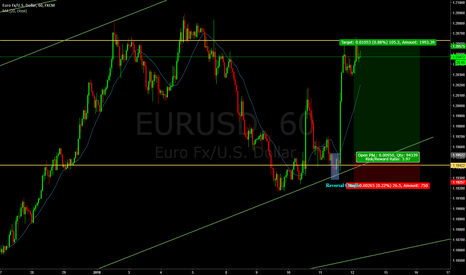 EURUSD: 4 - Buy with reversal candle