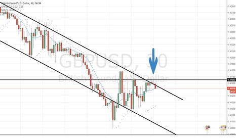 GBPUSD: trade short GBP/USD