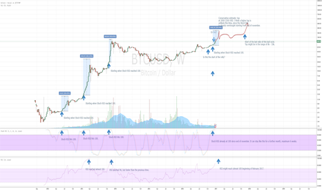 BTCUSD: Guesstimating the top of this rally