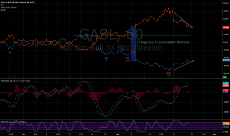 GASL: GASL Uptrend