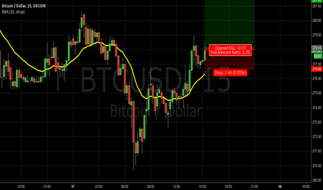 BTCUSD: LONG BTC/USD  2:1