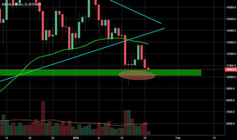 BTCUSD: BTC bears rejected (again and again)