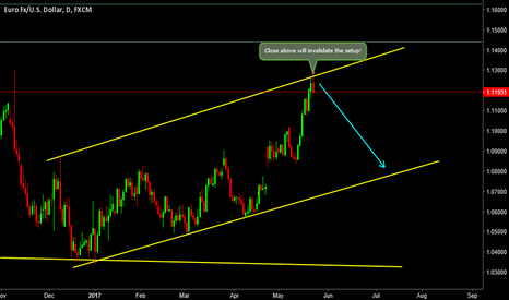 EURUSD: EURUSD- Upside move is over!