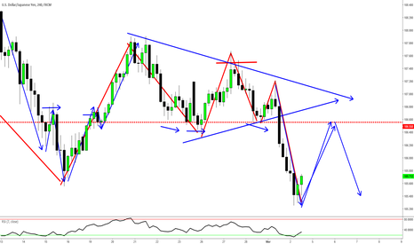 USDJPY: USDJPY 4Hr - Potential Pullback Trade/Trading Psych Lesson