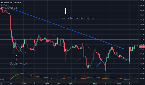FB: Bearish trend line