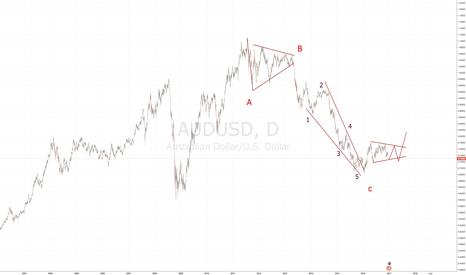 AUDUSD: FX:AUD/USD long