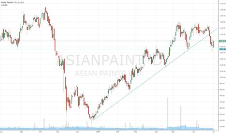 ASIANPAINT: ASIAN PAINTS: Trendline Break ... Lower Levels Coming