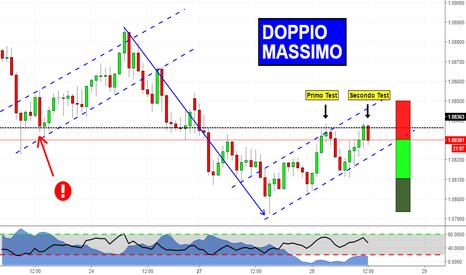 AUDNZD: Doppio Massimo in Trend Continuation